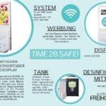 Temperatur und Maskenerkennung und Bildschirm mit Desinfektionsspender Facts